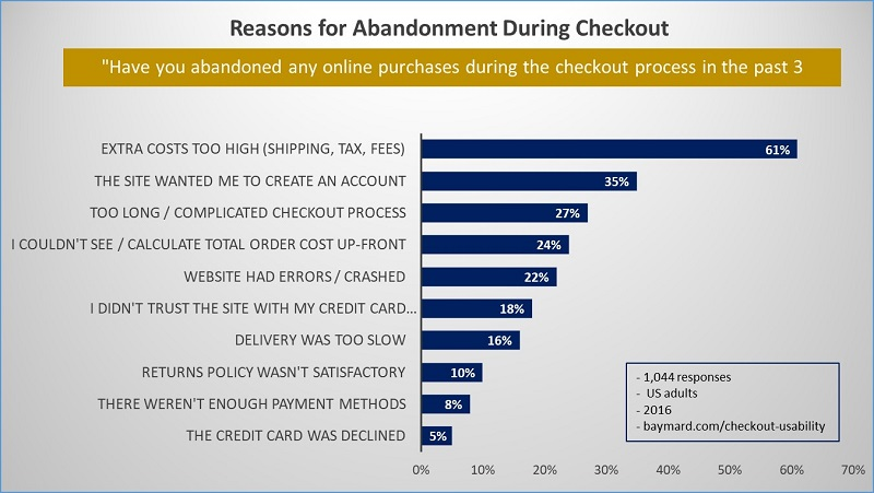 Reasons of checkout abandonment