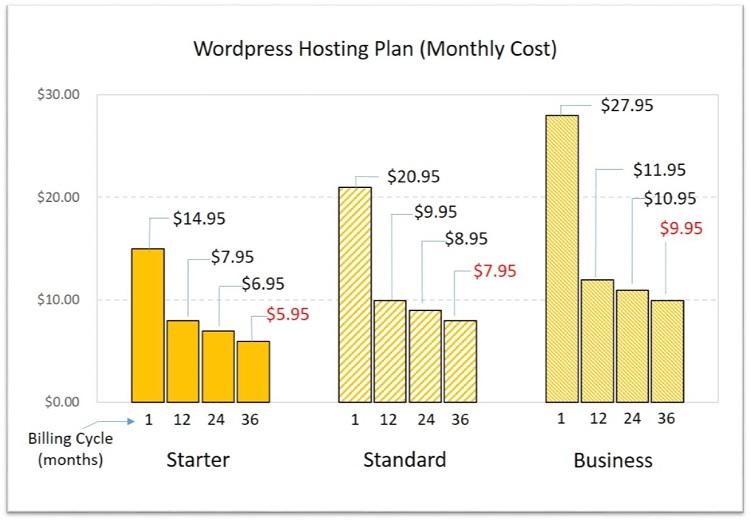Hostgator WordPress hosting host
