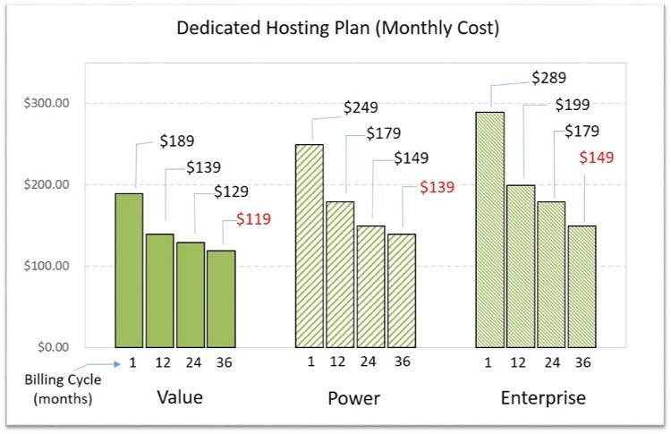 Hostgator dedicated host cost