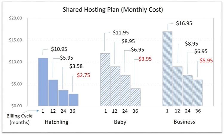 Hostgator shared hosting cost