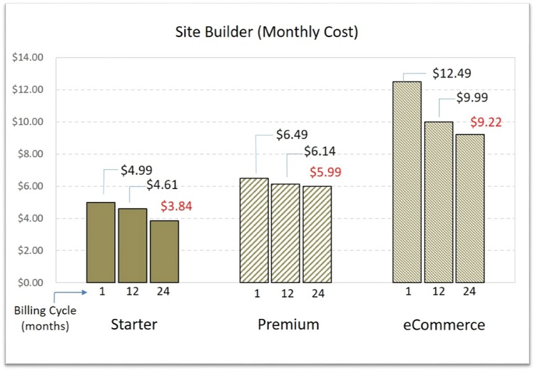 hostgator site builder cost