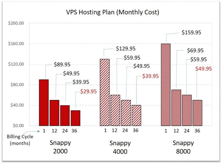 hostgator vps cost