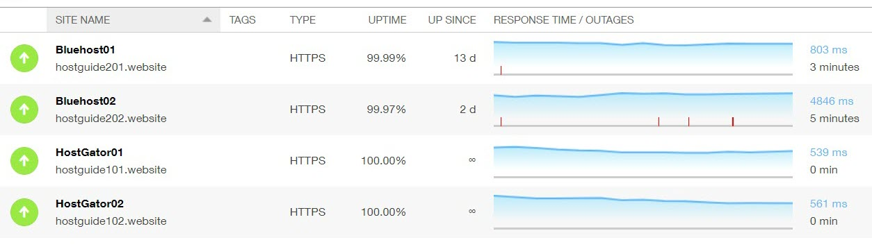 Pingdom Uptime Test
